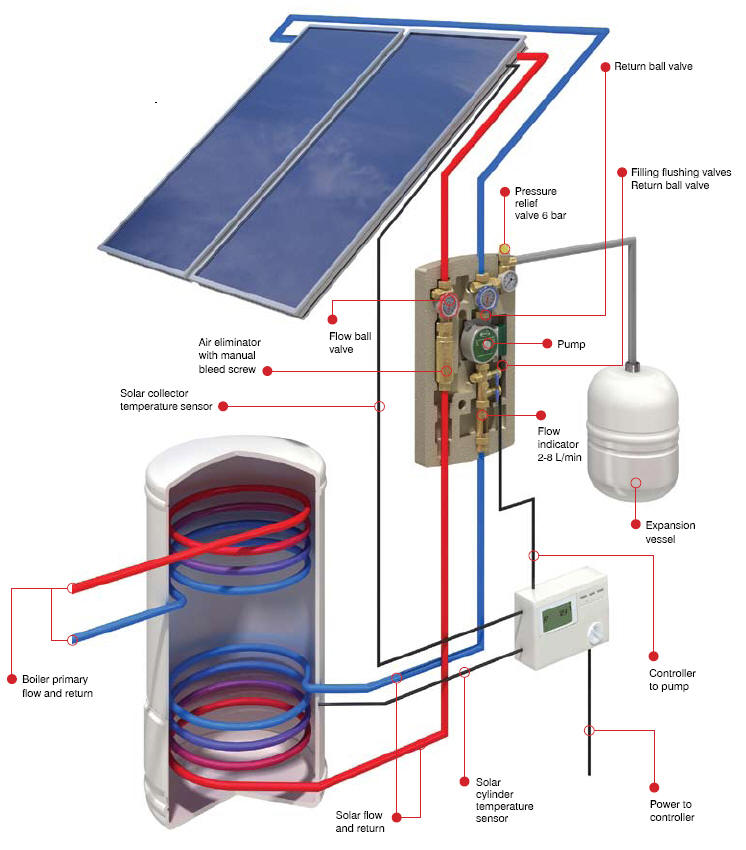 Solar DHW Heating System Diagram (left) shows a typical layout of the ...